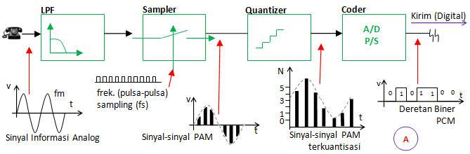 Modulasi kode pulsa pulse code modulation pcm catat pada gambar a ditunjukkan diagram blok proses pengiriman pada pcm diantaranya filter lpf sampler quantizer dan coder pada tahap pertama sinyal input ccuart Gallery